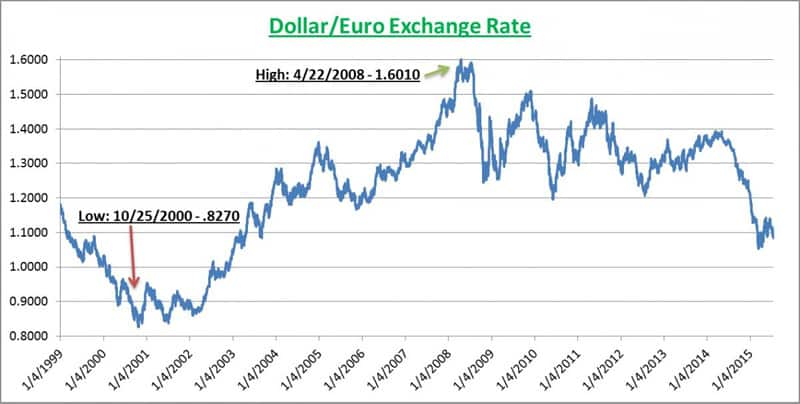 Euro Trades vs Dollar