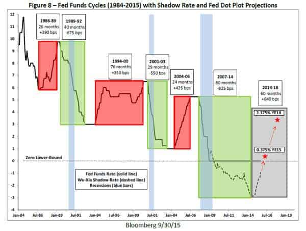 Fed Funds Cycles