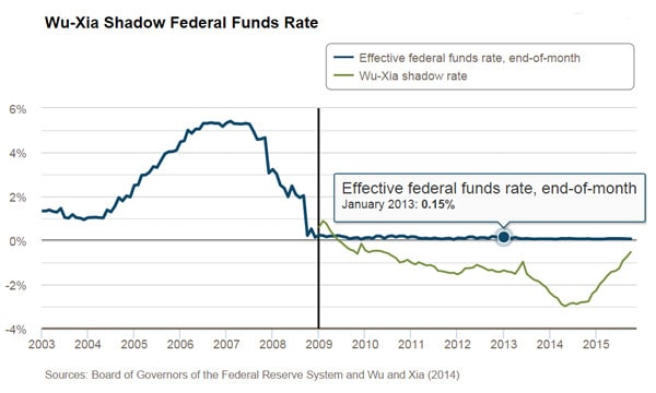Wu Xia Shadow Federal Funds Rate