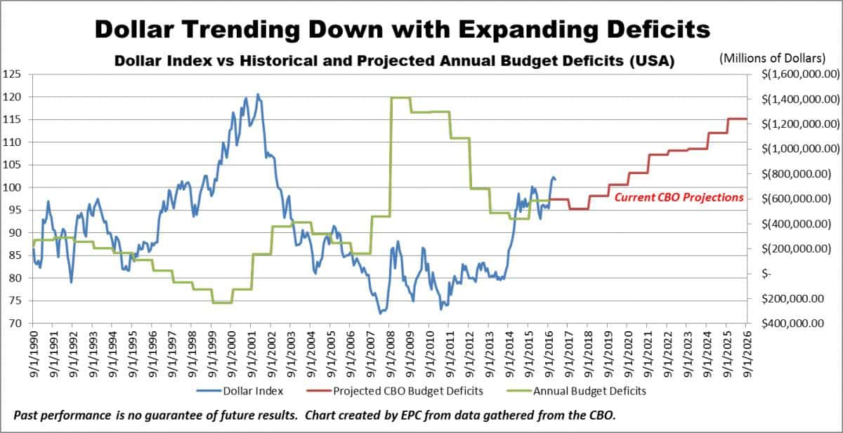 Dollar Trending Down with Expanding Deficits