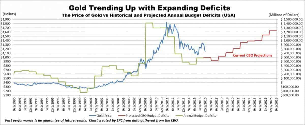 Gold Trending Up With Expanding Deficits