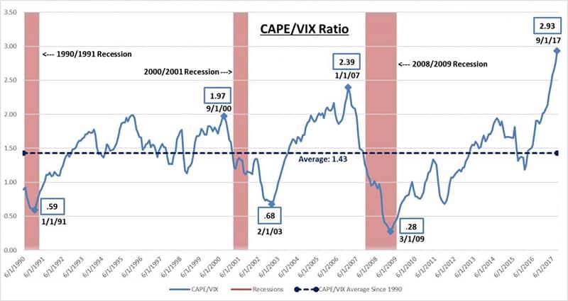 CAPE/VIX Ratio