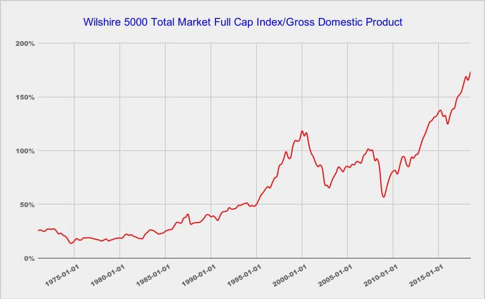 Wilshire 5000 Total Market Full Cap
